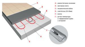 Схема установки кабеля теплого пола