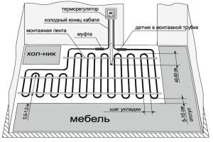 Схема размещения теплого пола в кухне