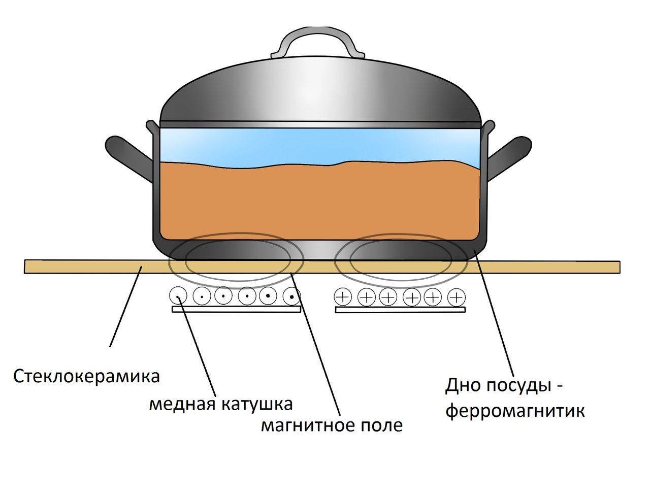 схема генератора индукционной лампы