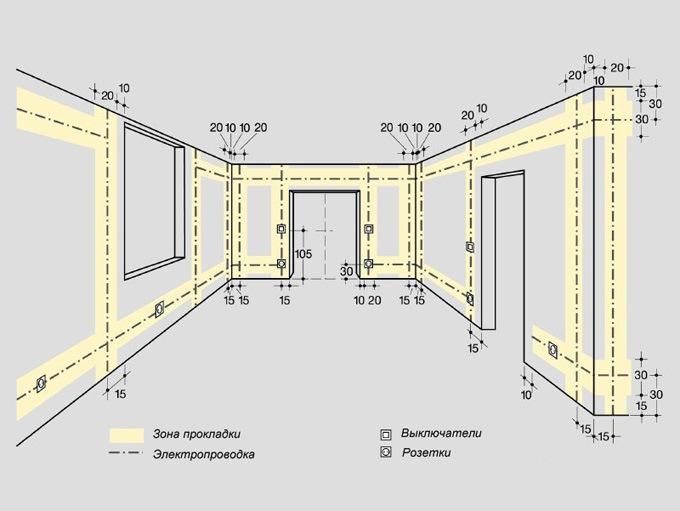 Отступы при составлении разметки проводки