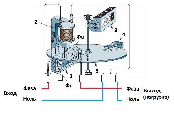Устройство индукционного электросчетчика