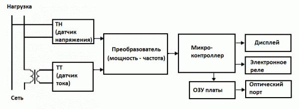 Принципиальная схема устройства счетчика