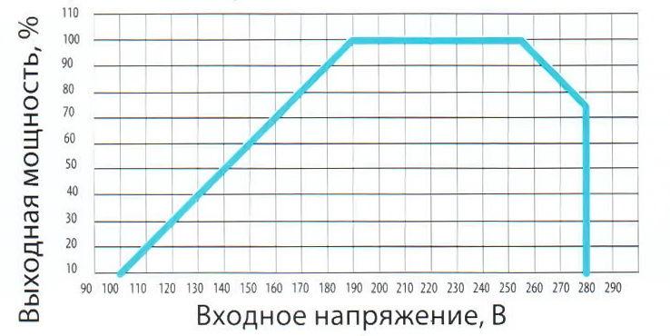 График зависимости выходной мощности от входного напряжения.