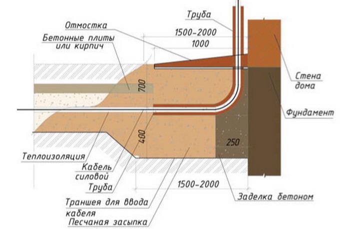 схема ввода кабеля в дом