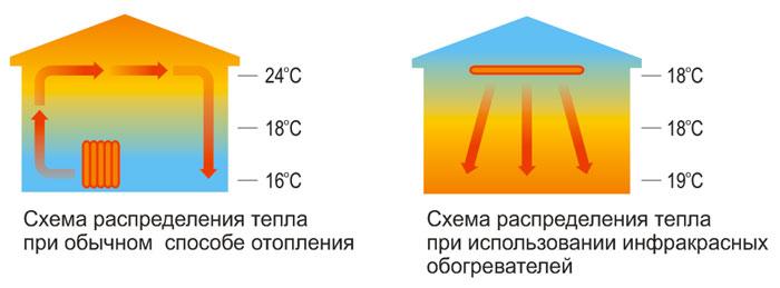 Схема распределения тепла по комнате