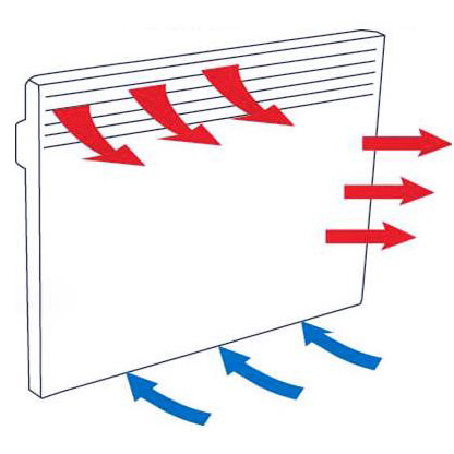 Схема воздушных потоков для электрического конвектора