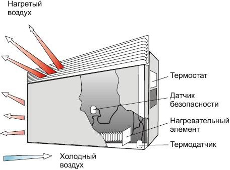 Устройство электро конвектора