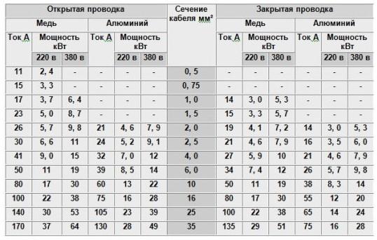 Таблица соответствия сечения провода максимально допустимой силе тока при определенном напряжении