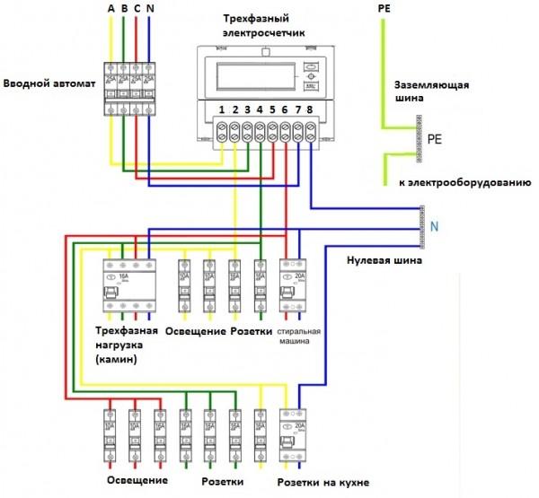 Схема подключения проводов в электрическом щитке с трехфазной проводкой