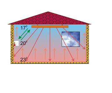 Передача тепла в помещении от инфракрасного нагревателя