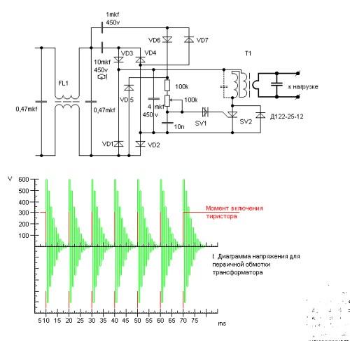 Схема и диаграмма
